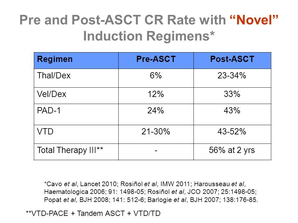 "Pre and Post-ASCT CR Rate with ""Novel"" Induction Regimens* RegimenPre-ASCTPost-ASCT Thal/Dex6%23-34% Vel/Dex12%33% PAD-124%43% VTD21-30%43-52% Total T"