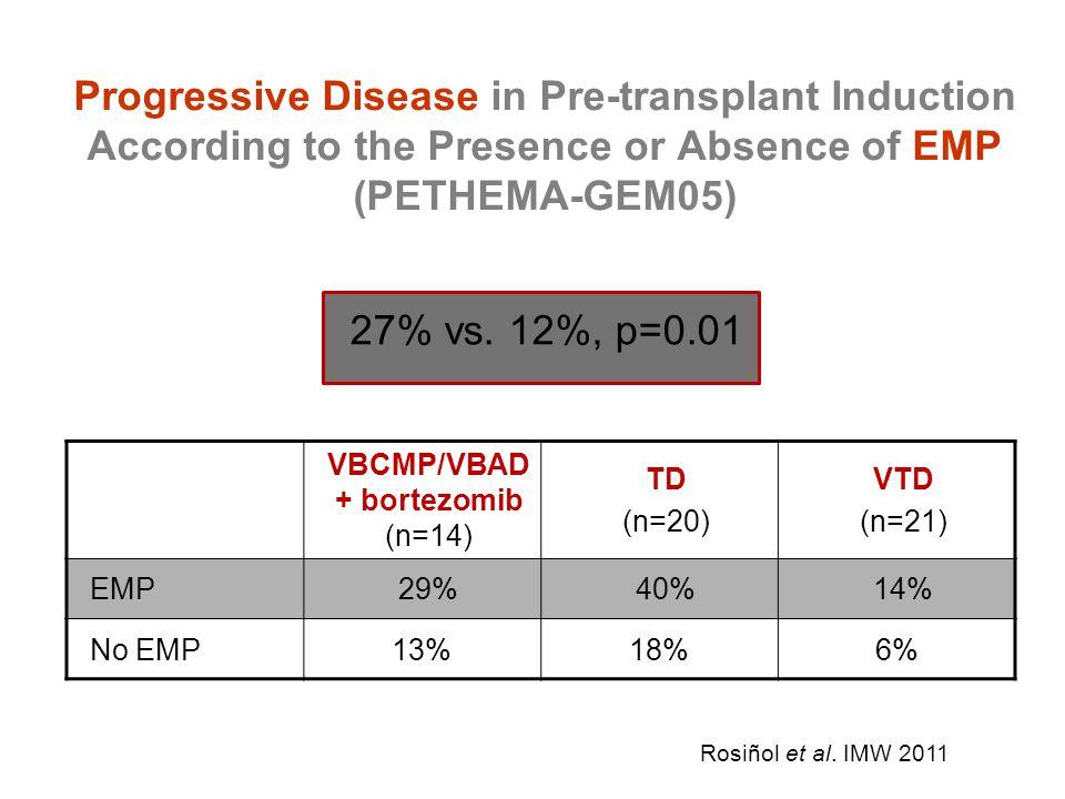 Progressive Disease in Pre-transplant Induction According to the Presence or Absence of EMP (PETHEMA-GEM05) 27% vs. 12%, p=0.01 VBCMP/VBAD + bortezomi