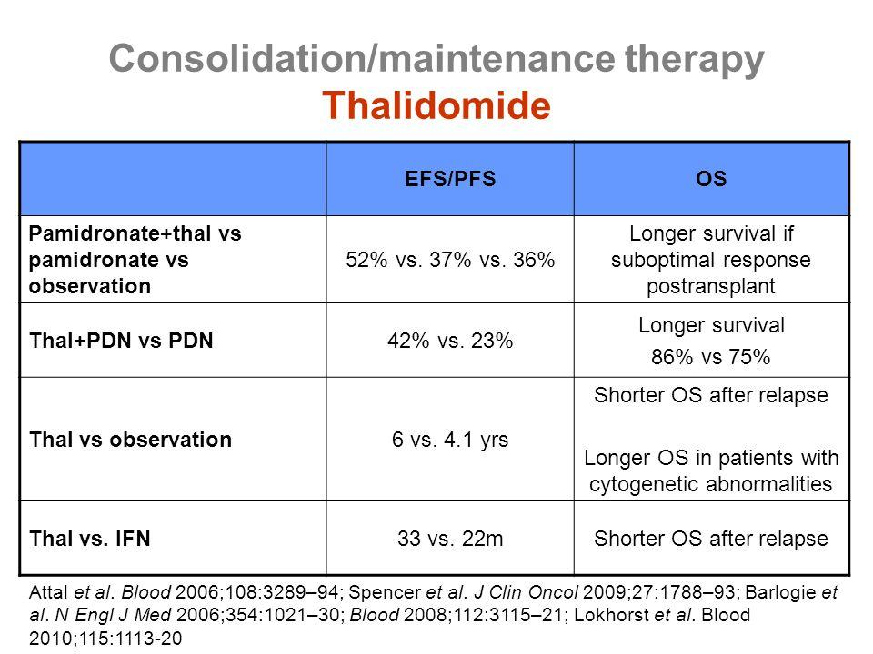 Consolidation/maintenance therapy Thalidomide EFS/PFSOS Pamidronate+thal vs pamidronate vs observation 52% vs. 37% vs. 36% Longer survival if suboptim