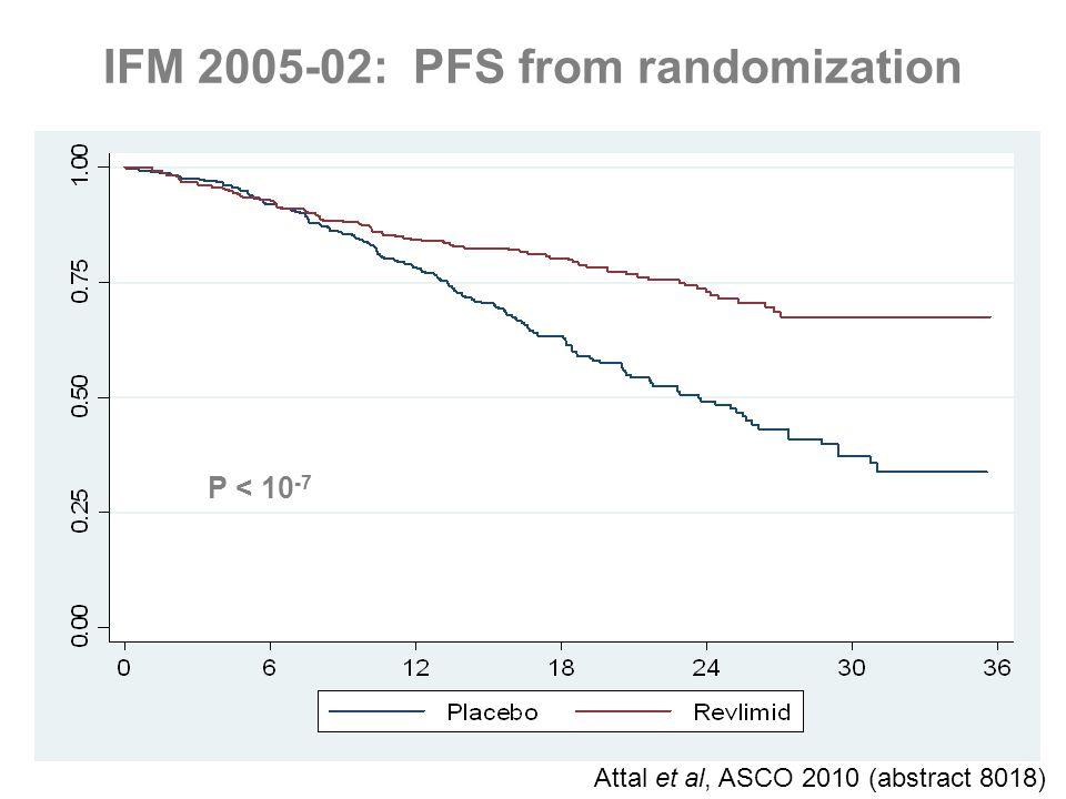 p<10 -7 P < 10 -7 IFM 2005-02: PFS from randomization Attal et al, ASCO 2010 (abstract 8018)