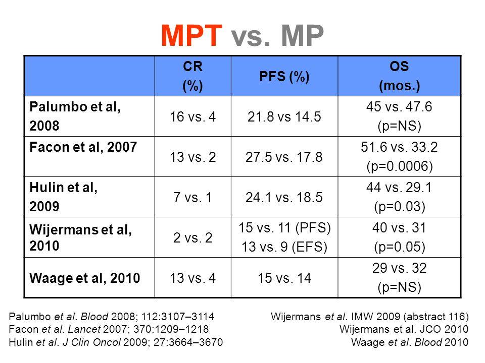 MPT vs. MP CR (%) PFS (%) OS (mos.) Palumbo et al, 2008 16 vs. 421.8 vs 14.5 45 vs. 47.6 (p=NS) Facon et al, 2007 13 vs. 227.5 vs. 17.8 51.6 vs. 33.2
