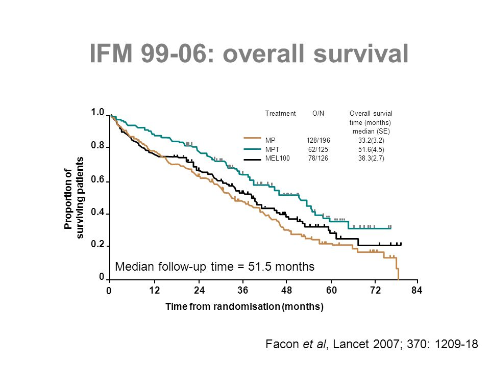 IFM 99-06: overall survival 0 122436 72 0.8 0.6 0.4 0.2 0 1.0 60 48 TreatmentO/NOverall survial time (months) median (SE) MP128/19633.2(3.2) MPT62/125