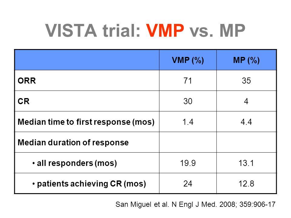 VISTA trial: VMP vs. MP VMP (%)MP (%) ORR7135 CR304 Median time to first response (mos)1.44.4 Median duration of response all responders (mos)19.913.1