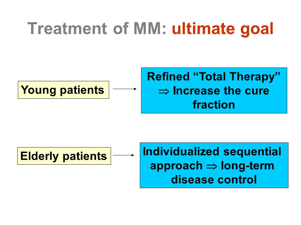 """Treatment of MM: ultimate goal Refined """"Total Therapy""""  Increase the cure fraction Individualized sequential approach  long-term disease control You"""