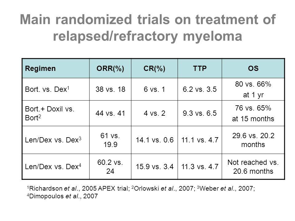 Main randomized trials on treatment of relapsed/refractory myeloma RegimenORR(%)CR(%)TTPOS Bort. vs. Dex 1 38 vs. 186 vs. 16.2 vs. 3.5 80 vs. 66% at 1