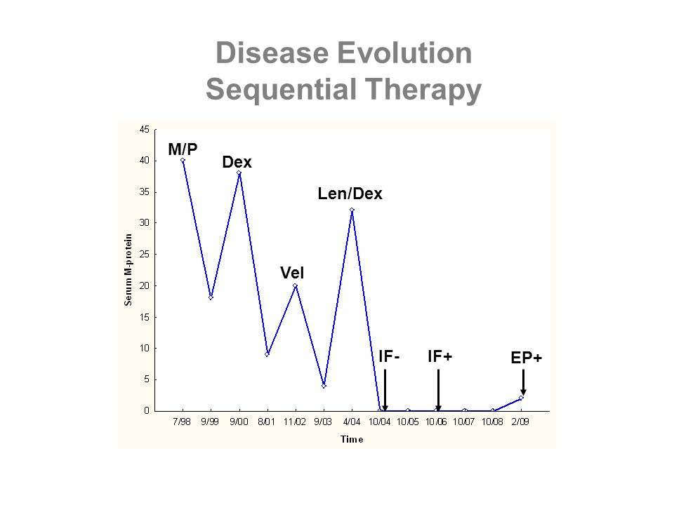 Disease Evolution Sequential Therapy M/P Dex Vel Len/Dex IF- IF+ EP+