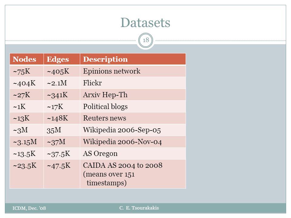 C. E. Tsourakakis Datasets ICDM, Dec. '08 18 NodesEdgesDescription ~75K~405KEpinions network ~404K~2.1MFlickr ~27K~341KArxiv Hep-Th ~1K~17KPolitical b