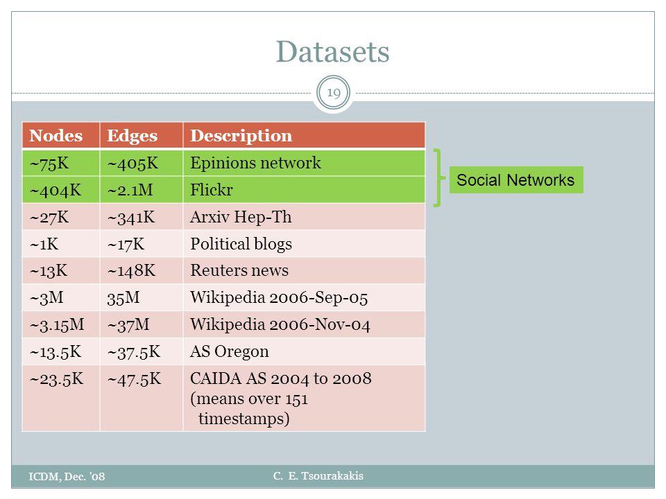 C. E. Tsourakakis Datasets ICDM, Dec. '08 19 NodesEdgesDescription ~75K~405KEpinions network ~404K~2.1MFlickr ~27K~341KArxiv Hep-Th ~1K~17KPolitical b