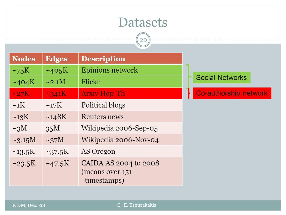 C. E. Tsourakakis Datasets ICDM, Dec. '08 20 NodesEdgesDescription ~75K~405KEpinions network ~404K~2.1MFlickr ~27K~341KArxiv Hep-Th ~1K~17KPolitical b