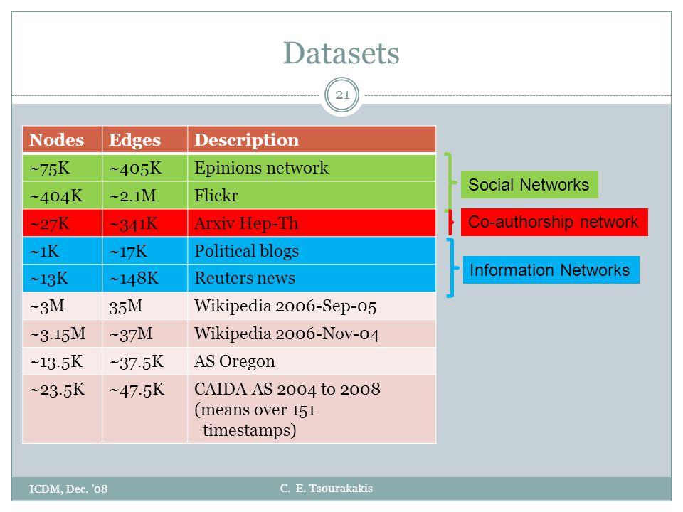 C. E. Tsourakakis Datasets ICDM, Dec. '08 21 NodesEdgesDescription ~75K~405KEpinions network ~404K~2.1MFlickr ~27K~341KArxiv Hep-Th ~1K~17KPolitical b