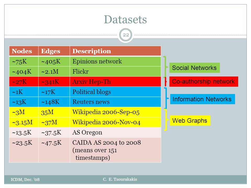 C. E. Tsourakakis Datasets ICDM, Dec. '08 22 NodesEdgesDescription ~75K~405KEpinions network ~404K~2.1MFlickr ~27K~341KArxiv Hep-Th ~1K~17KPolitical b