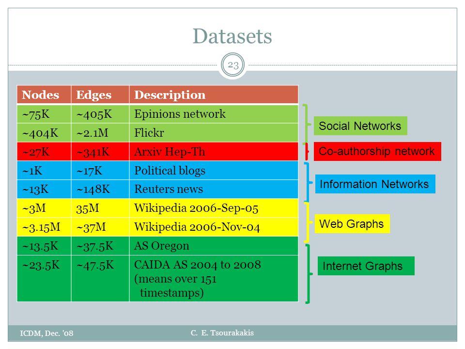 C. E. Tsourakakis Datasets ICDM, Dec. '08 23 NodesEdgesDescription ~75K~405KEpinions network ~404K~2.1MFlickr ~27K~341KArxiv Hep-Th ~1K~17KPolitical b