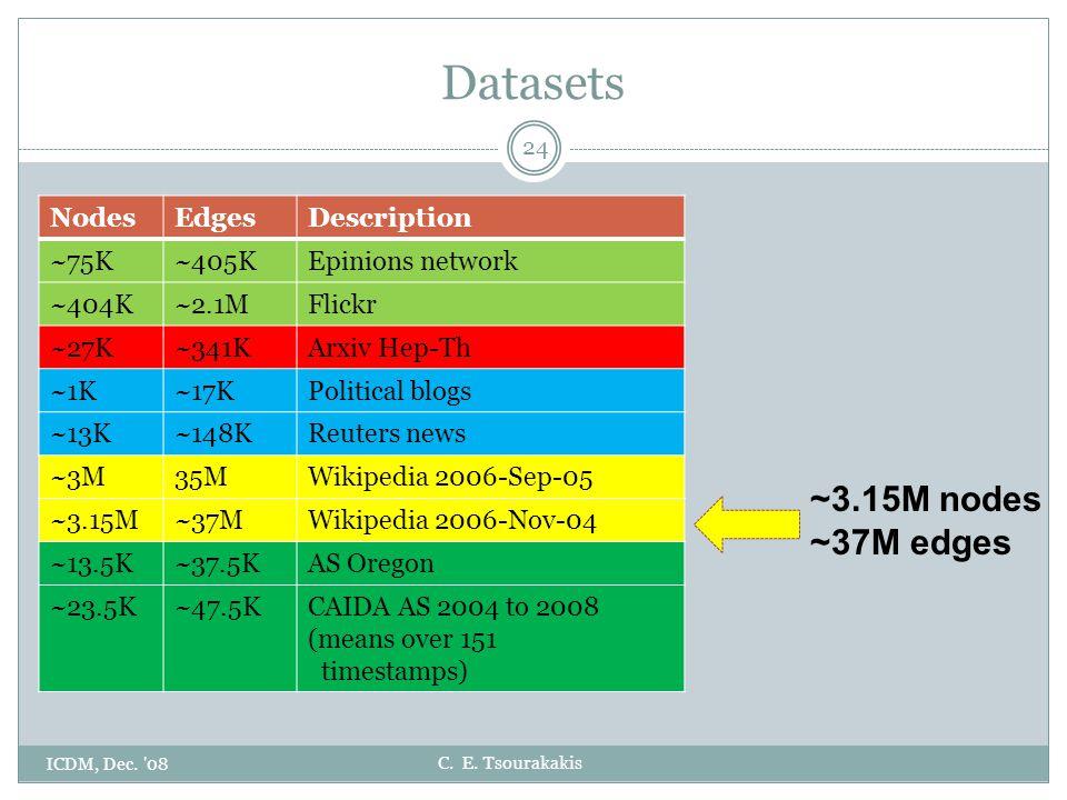 C. E. Tsourakakis Datasets ICDM, Dec. '08 24 ~3.15M nodes ~37M edges NodesEdgesDescription ~75K~405KEpinions network ~404K~2.1MFlickr ~27K~341KArxiv H