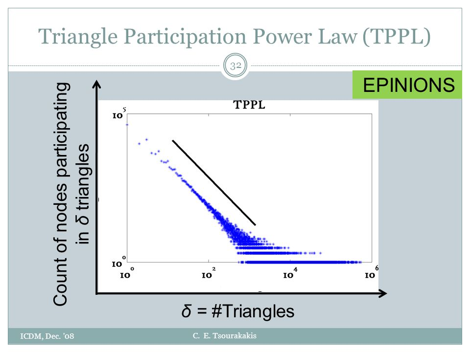 C. E. Tsourakakis Triangle Participation Power Law (TPPL) ICDM, Dec.