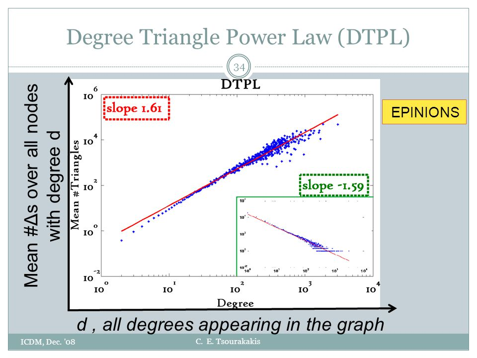C. E. Tsourakakis Degree Triangle Power Law (DTPL) ICDM, Dec.