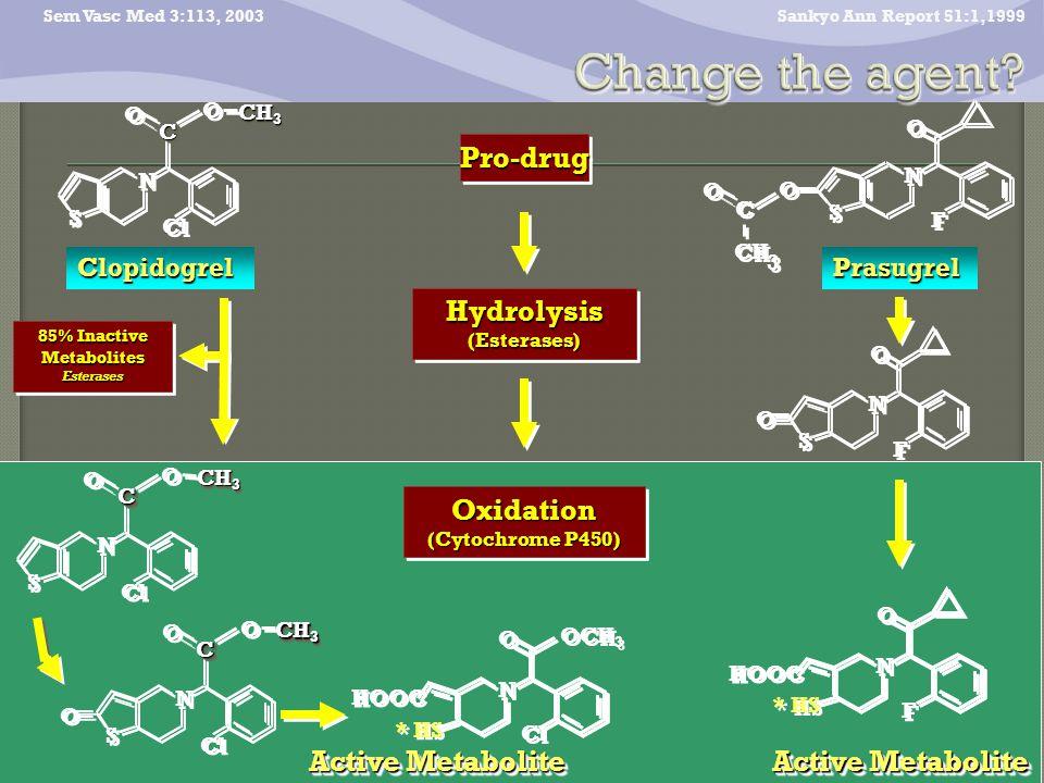 Prasugrel Sankyo Ann Report 51:1,1999Pro-drugPro-drug Oxidation (Cytochrome P450) Oxidation HOOC * HS N N O O F F Active Metabolite N N S S O O F F O O Sem Vasc Med 3:113, 2003Hydrolysis(Esterases)Hydrolysis(Esterases) N N S S O O C C H H 3 3 C C O O F F O O N N S S O O Cl O O CH 3 CC Clopidogrel 85% Inactive Metabolites Esterases N N S S O O Cl O O CH 3 CC O O N N S S O O Cl O O CH 3 CC Active Metabolite HOOC * HS N N O O Cl OCH 3