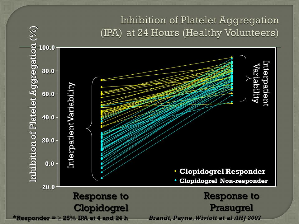 -20.0 0.0 20.0 40.0 60.0 80.0 100.0 Inhibition of Platelet Aggregation (%) Response to Prasugrel Response to Clopidogrel Clopidogrel Responder Clopidogrel Non-responder * Responder =  25% IPA at 4 and 24 h Interpatient Variability Brandt, Payne, Wiviott et al AHJ 2007