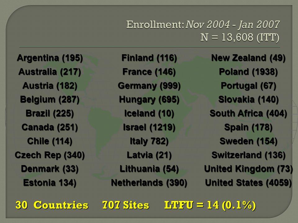 30 Countries707 Sites LTFU = 14 (0.1%) 30 Countries707 Sites LTFU = 14 (0.1%) Argentina (195) Finland (116) New Zealand (49) Australia (217) France (1
