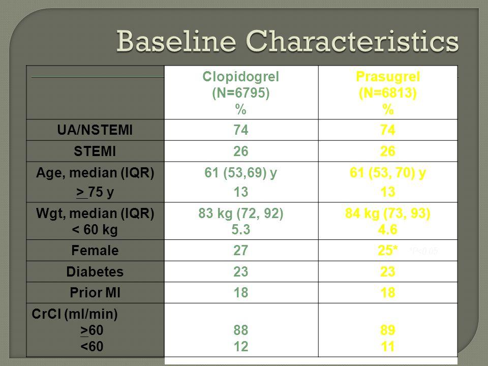Clopidogrel (N=6795) % Prasugrel (N=6813) % UA/NSTEMI74 STEMI26 Age, median (IQR) > 75 y 61 (53,69) y 13 61 (53, 70) y 13 Wgt, median (IQR) < 60 kg 83 kg (72, 92) 5.3 84 kg (73, 93) 4.6 Female2725* Diabetes23 Prior MI18 CrCl (ml/min) >60 <60 88 12 89 11 *P<0.05