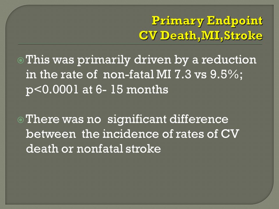  This was primarily driven by a reduction in the rate of non-fatal MI 7.3 vs 9.5%; p<0.0001 at 6- 15 months  There was no significant difference between the incidence of rates of CV death or nonfatal stroke