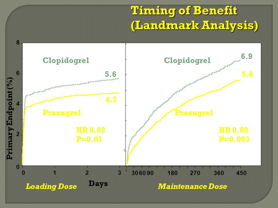 0 2 4 6 8 0123 1 0 306090180270360450 HR 0.82 P=0.01 HR 0.80 P=0.003 5.6 4.7 6.9 5.6 Days Primary Endpoint (%) Prasugrel Clopidogrel Prasugrel Clopidogrel Loading DoseMaintenance Dose Timing of Benefit (Landmark Analysis)