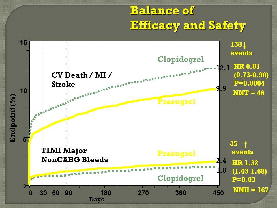 0 5 10 15 0306090180270360450 HR 0.81 (0.73-0.90) P=0.0004 Prasugrel Clopidogrel Days Endpoint (%) 12.1 9.9 HR 1.32 (1.03-1.68) P=0.03 Prasugrel Clopidogrel 1.8 2.4 138 events 35 events Balance of Efficacy and Safety CV Death / MI / Stroke TIMI Major NonCABG Bleeds NNT = 46 NNH = 167