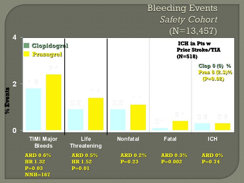 Bleeding Events Safety Cohort (N=13,457) % Events ARD 0.6% HR 1.32 P=0.03 NNH=167 Clopidogrel Clopidogrel Prasugrel Prasugrel ARD 0.5% HR 1.52 P=0.01 ARD 0.2% P=0.23 ARD 0% P=0.74 ARD 0.3% P=0.002 ICH in Pts w Prior Stroke/TIA (N=518) ICH in Pts w Prior Stroke/TIA (N=518) Clop 0 (0) % Pras 6 (2.3)% (P=0.02)