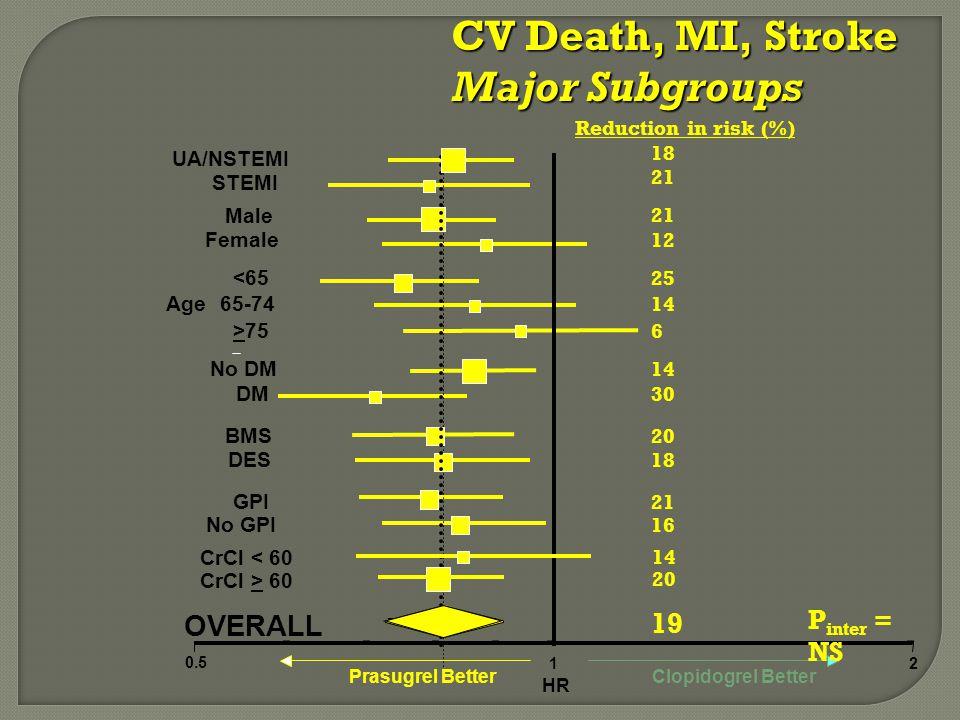 B OVERALL No GPI GPI DES BMS DM No DM >75 65-74 <65 Female Male STEMI UA/NSTEMI 0.5 12 Prasugrel BetterClopidogrel Better HR Age Reduction in risk (%) 18 21 12 25 14 6 30 20 18 21 16 19 21 P inter = NS CV Death, MI, Stroke Major Subgroups CrCl > 60 CrCl < 60 14 20