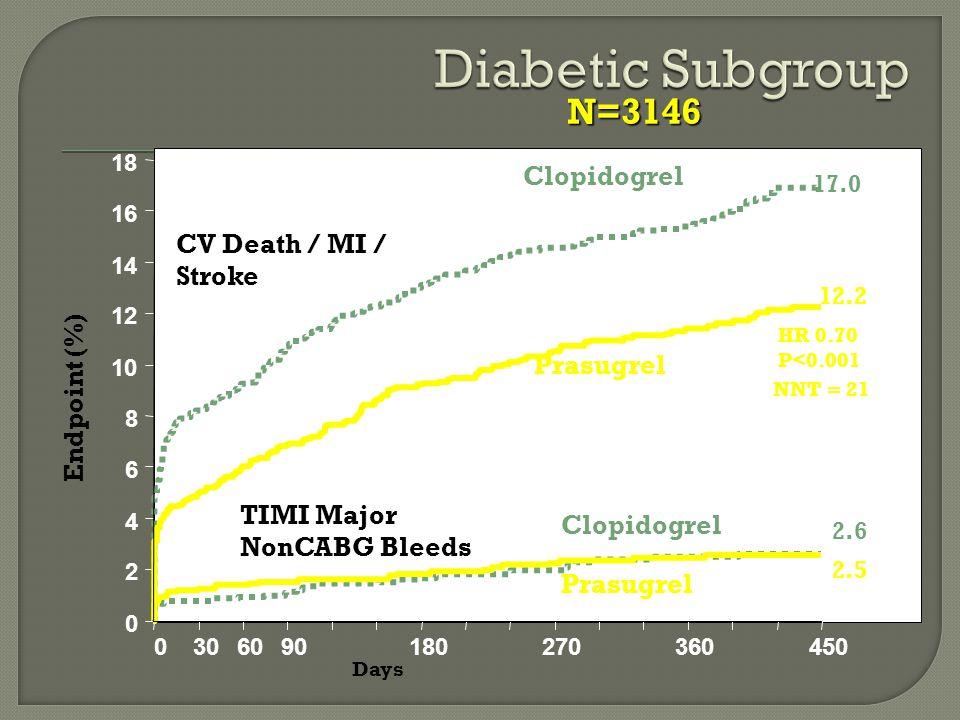 0 2 4 6 8 10 12 14 16 18 0306090180270360450 HR 0.70 P<0.001 Days Endpoint (%) CV Death / MI / Stroke TIMI Major NonCABG Bleeds NNT = 21 N=3146 17.0 12.2 Prasugrel Clopidogrel Prasugrel Clopidogrel 2.6 2.5