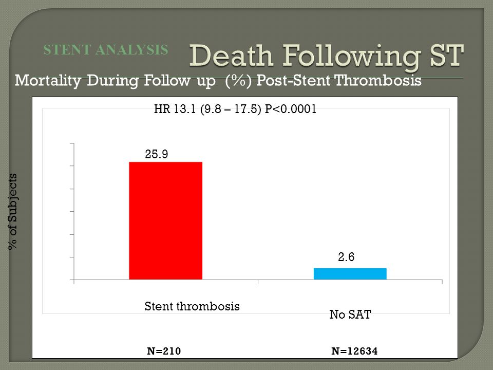 Mortality During Follow up (%) Post-Stent Thrombosis STENT ANALYSIS N=210N=12634 HR 13.1 (9.8 – 17.5) P<0.0001 % of Subjects 25.9 2.6 Stent thrombosis