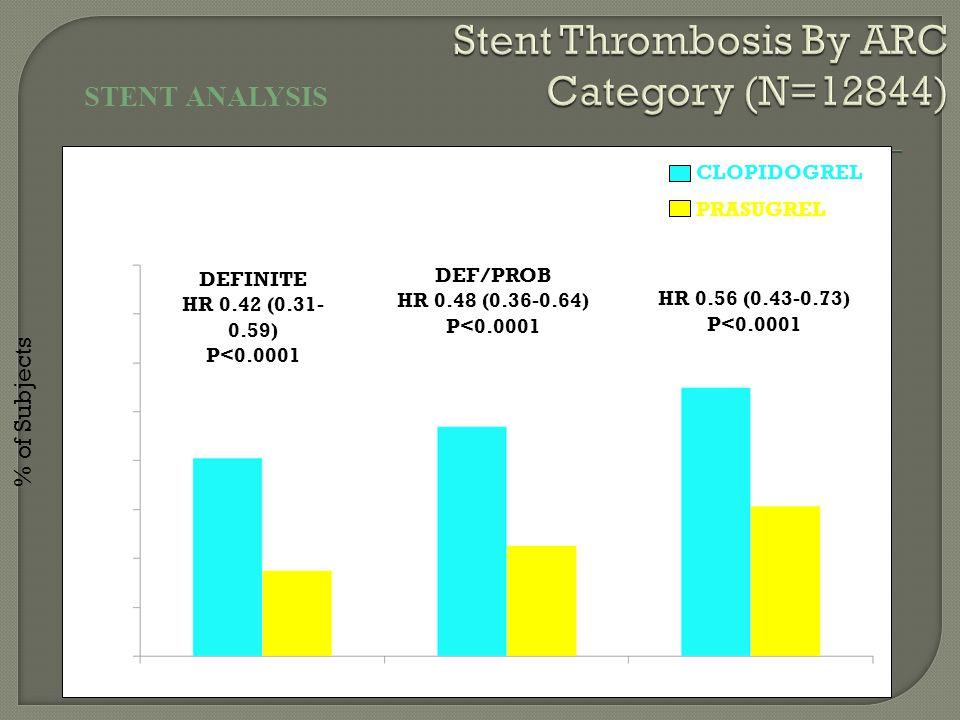 STENT ANALYSIS DEF/PROB HR 0.48 (0.36-0.64) P<0.0001 DEFINITE HR 0.42 (0.31- 0.59) P<0.0001 DEF/PROB/POSS HR 0.56 (0.43-0.73) P<0.0001 CLOPIDOGREL PRASUGREL % of Subjects