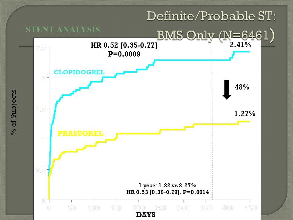 2.41% 1.27% % of Subjects HR 0.52 [0.35-0.77] P=0.0009 1 year: 1.22 vs 2.27% HR 0.53 [0.36-0.79], P=0.0014 48% STENT ANALYSIS DAYS CLOPIDOGREL PRASUGR
