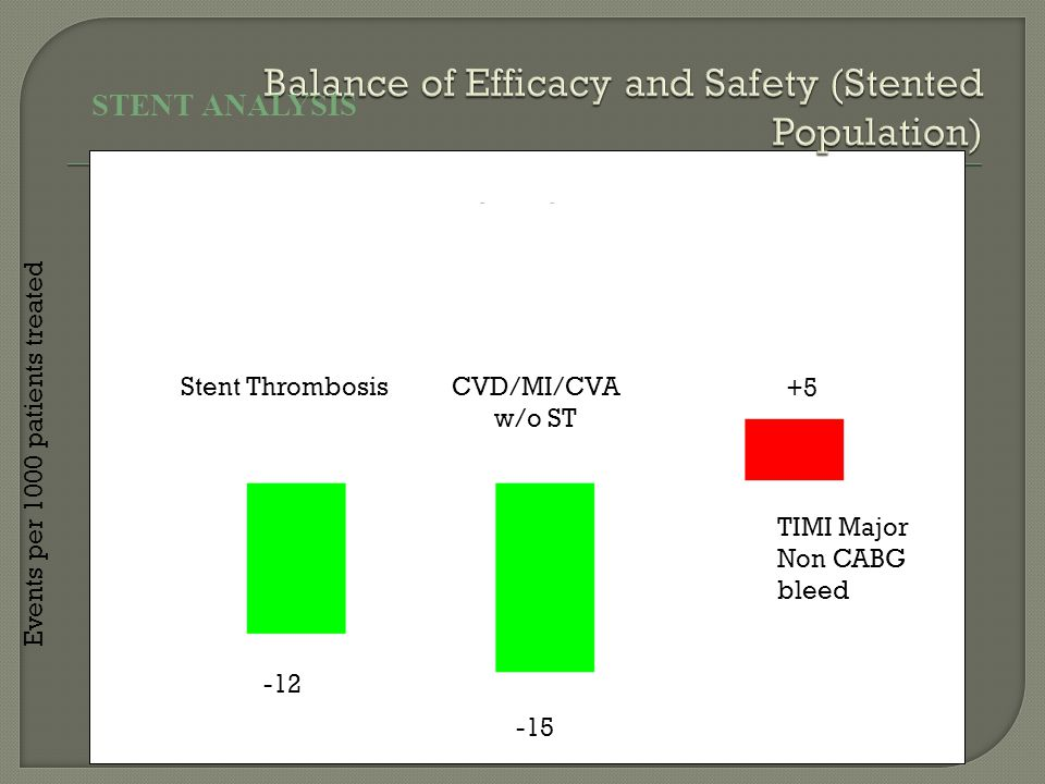 Stent ThrombosisCVD/MI/CVA w/o ST Events per 1000 patients treated +5 -15 -12 TIMI Major Non CABG bleed