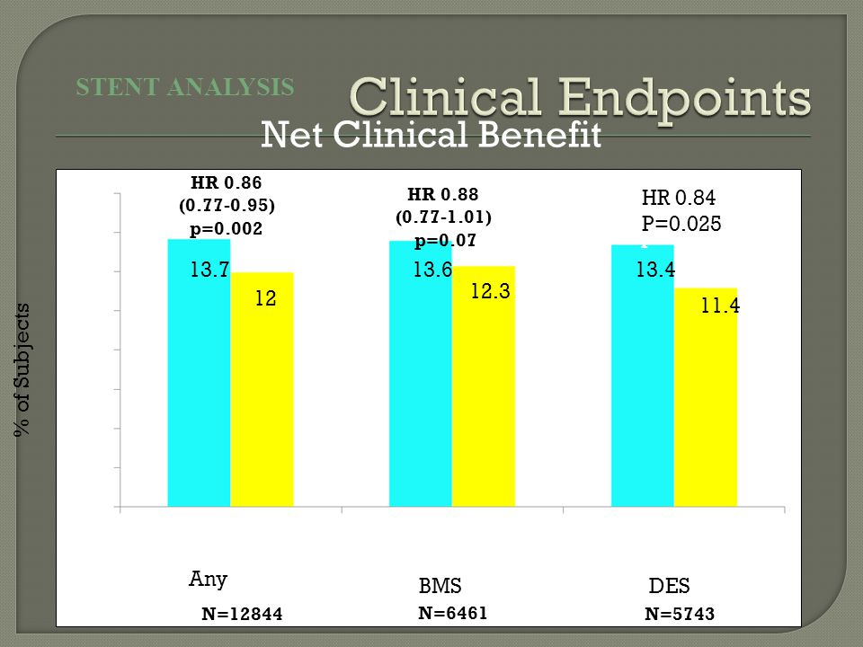 Net Clinical Benefit STENT ANALYSIS HR 0.88 (0.77-1.01) p=0.07 HR 0.86 (0.77-0.95) p=0.002 HR 0.84 (0.72-0.98) p=0.025 N=12844 N=6461 N=5743 % of Subjects Any BMSDES 13.7 12 13.6 12.3 13.4 11.4 HR 0.84 P=0.025