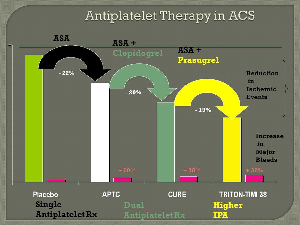 Single Antiplatelet Rx Dual Antiplatelet Rx Higher IPA ASA ASA + Clopidogrel ASA + Prasugrel - 22% - 20% - 19% + 60%+ 38%+ 32% Reduction in Ischemic E