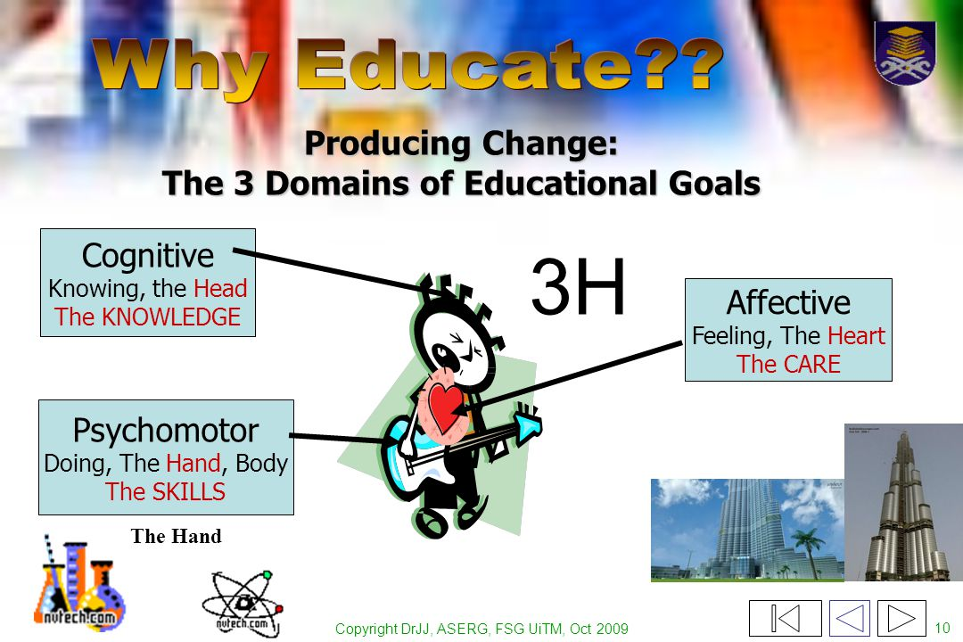 Copyright DrJJ, ASERG, FSG UiTM, Oct 2009 10 Producing Change: The 3 Domains of Educational Goals Psychomotor Doing, The Hand, Body The SKILLS Affective Feeling, The Heart The CARE Cognitive Knowing, the Head The KNOWLEDGE The Hand 3H