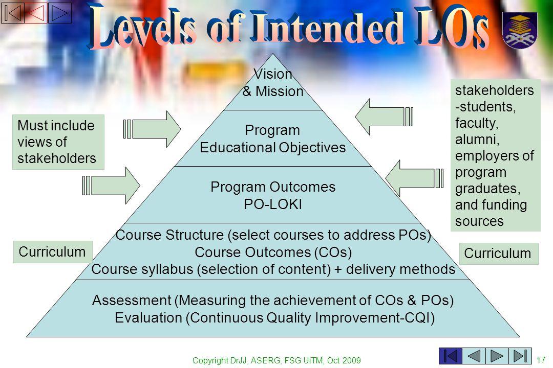 Copyright DrJJ, ASERG, FSG UiTM, Oct 2009 17 Vision & Mission Program Educational Objectives Program Outcomes PO-LOKI Course Structure (select courses