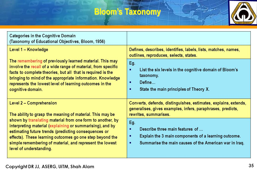 Copyright DR JJ, ASERG, UiTM, Shah Alam 35 Categories in the Cognitive Domain (Taxonomy of Educational Objectives, Bloom, 1956) Level 1 – Knowledge The remembering of previously learned material.