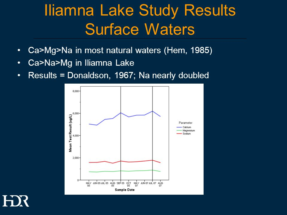Iliamna Lake Study Results Surface Waters Ca>Mg>Na in most natural waters (Hem, 1985) Ca>Na>Mg in Iliamna Lake Results = Donaldson, 1967; Na nearly doubled