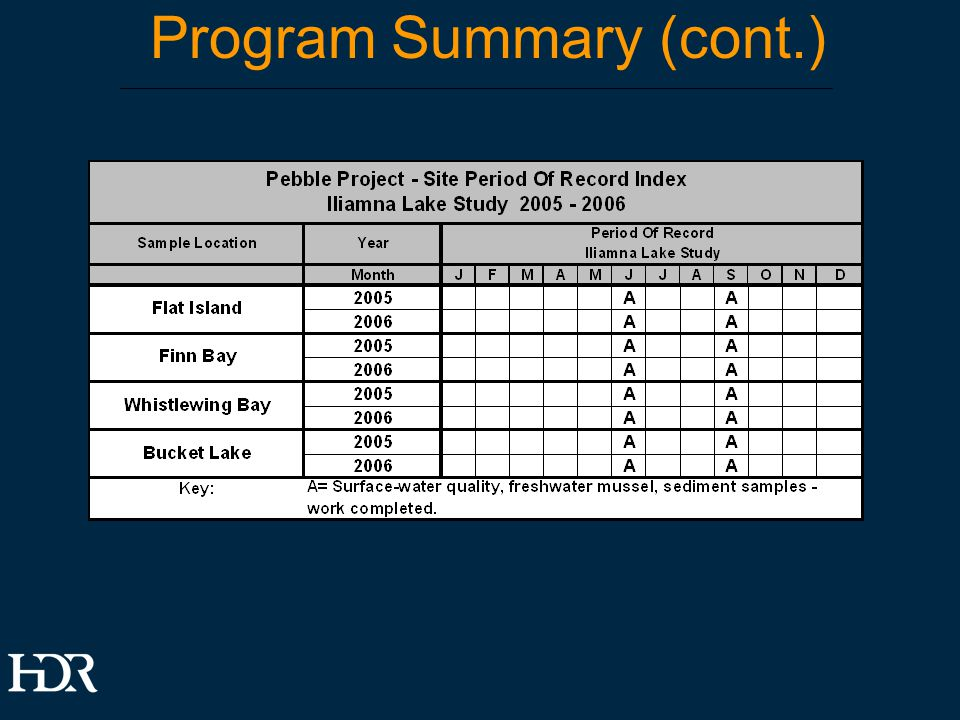 Program Summary (cont.)