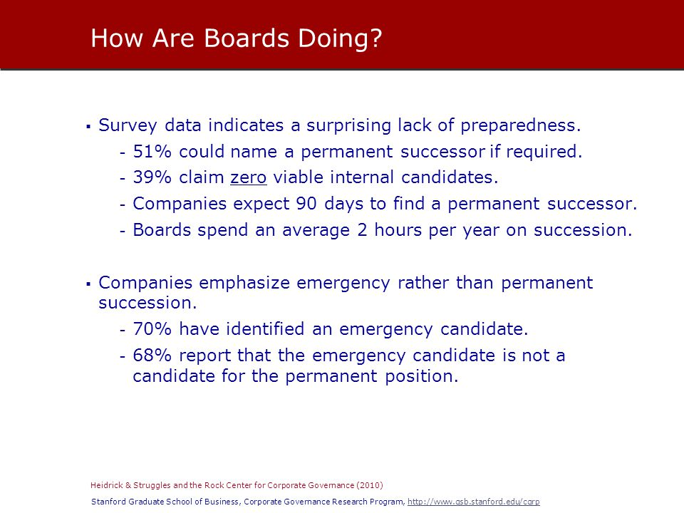 Stanford Graduate School of Business, Corporate Governance Research Program, http://www.gsb.stanford.edu/cgrphttp://www.gsb.stanford.edu/cgrp  Survey data indicates a surprising lack of preparedness.