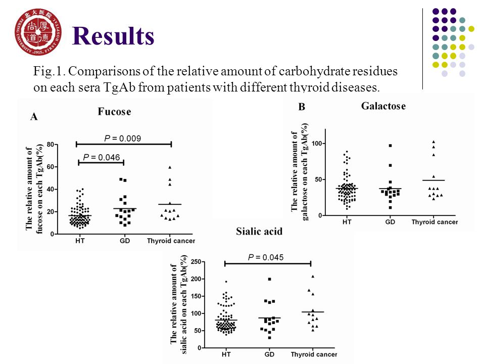 Fig.1. Comparisons of the relative amount of carbohydrate residues on each sera TgAb from patients with different thyroid diseases. Results
