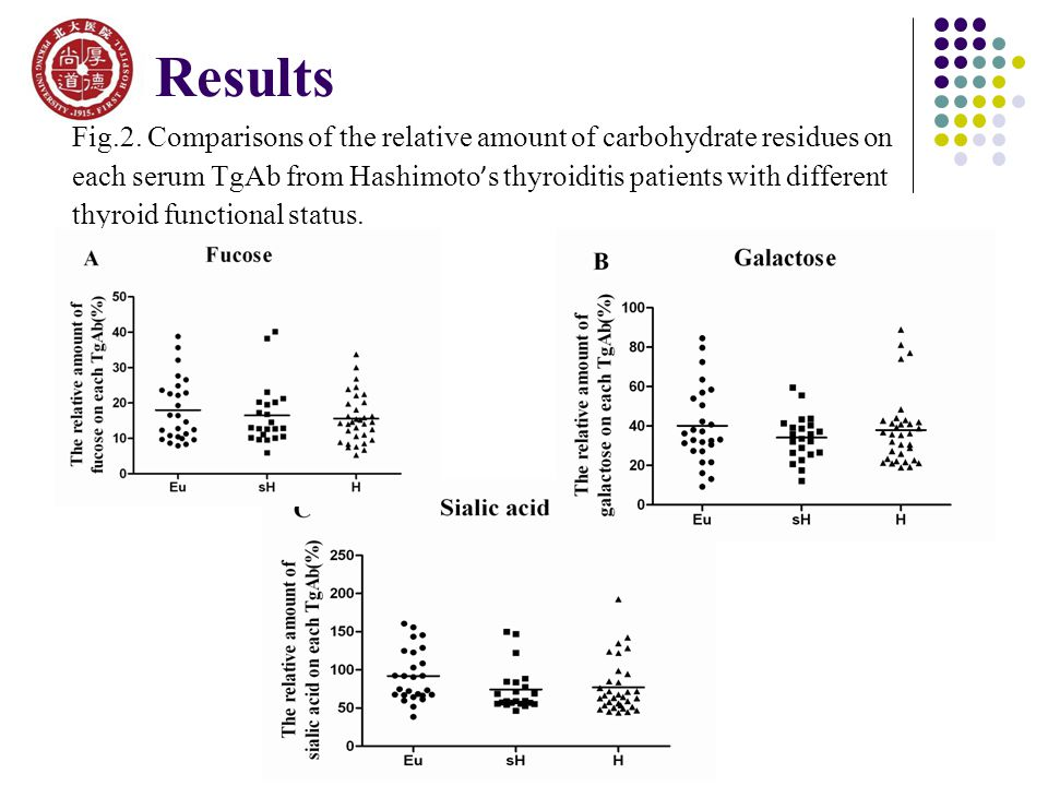 Fig.2. Comparisons of the relative amount of carbohydrate residues on each serum TgAb from Hashimoto ' s thyroiditis patients with different thyroid f