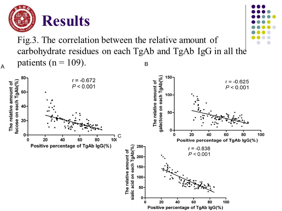 Fig.3. The correlation between the relative amount of carbohydrate residues on each TgAb and TgAb IgG in all the patients (n = 109). Results