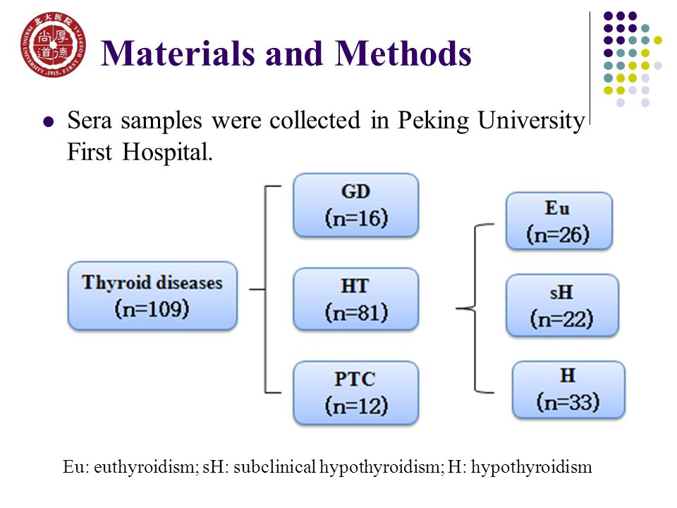 Materials and Methods Sera samples were collected in Peking University First Hospital.