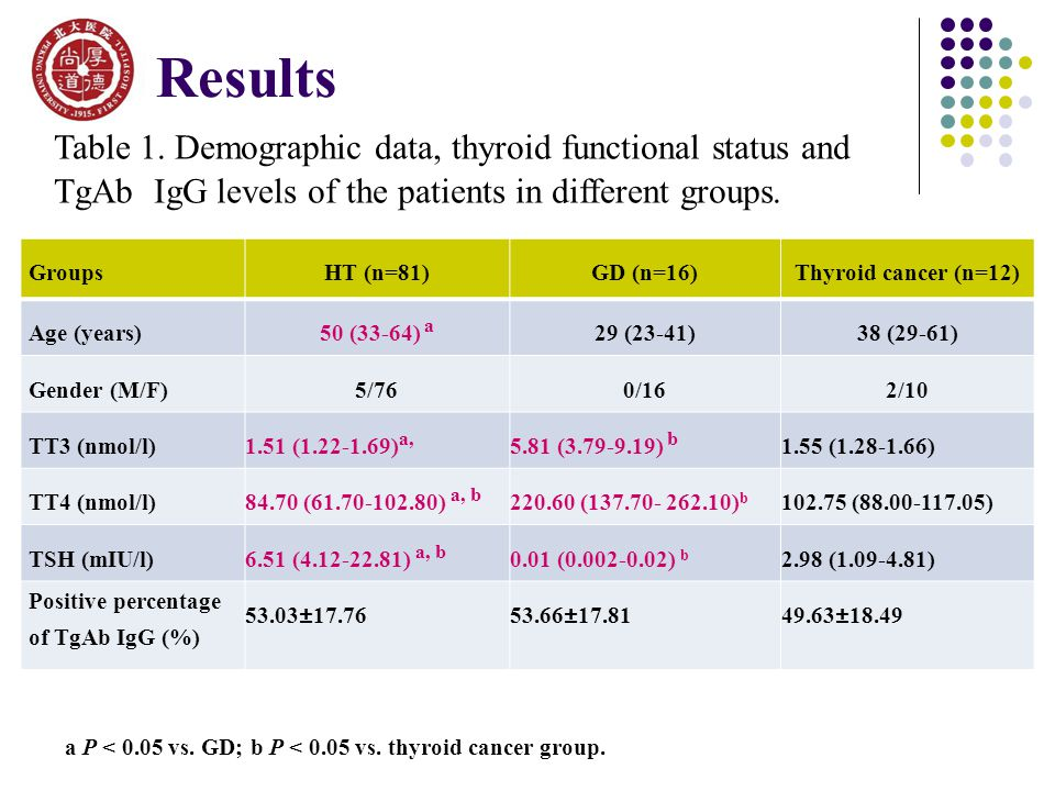 a P < 0.05 vs. GD; b P < 0.05 vs. thyroid cancer group. Table 1. Demographic data, thyroid functional status and TgAb IgG levels of the patients in di