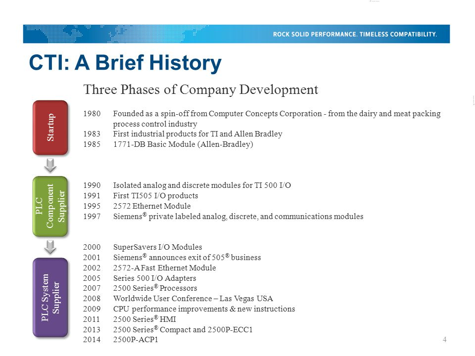 CTI: A Brief History 1980Founded as a spin-off from Computer Concepts Corporation - from the dairy and meat packing process control industry 1983First industrial products for TI and Allen Bradley 19851771-DB Basic Module (Allen-Bradley) 1990Isolated analog and discrete modules for TI 500 I/O 1991First TI505 I/O products 19952572 Ethernet Module 1997Siemens ® private labeled analog, discrete, and communications modules 2000SuperSavers I/O Modules 2001Siemens ® announces exit of 505 ® business 20022572-A Fast Ethernet Module 2005Series 500 I/O Adapters 20072500 Series ® Processors 2008Worldwide User Conference – Las Vegas USA 2009CPU performance improvements & new instructions 20112500 Series ® HMI 20132500 Series ® Compact and 2500P-ECC1 20142500P-ACP1 Three Phases of Company Development Startup PLC Component Supplier PLC System Supplier 4