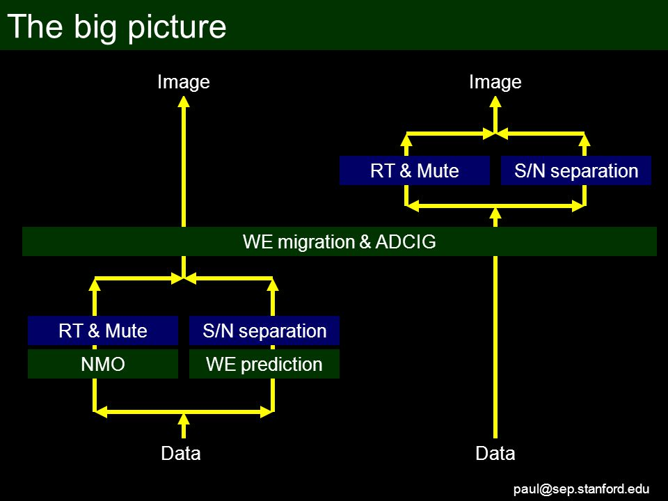 paul@sep.stanford.edu The big picture WE prediction S/N separation Data RT & Mute Image Data NMO RT & Mute WE migration & ADCIG Image