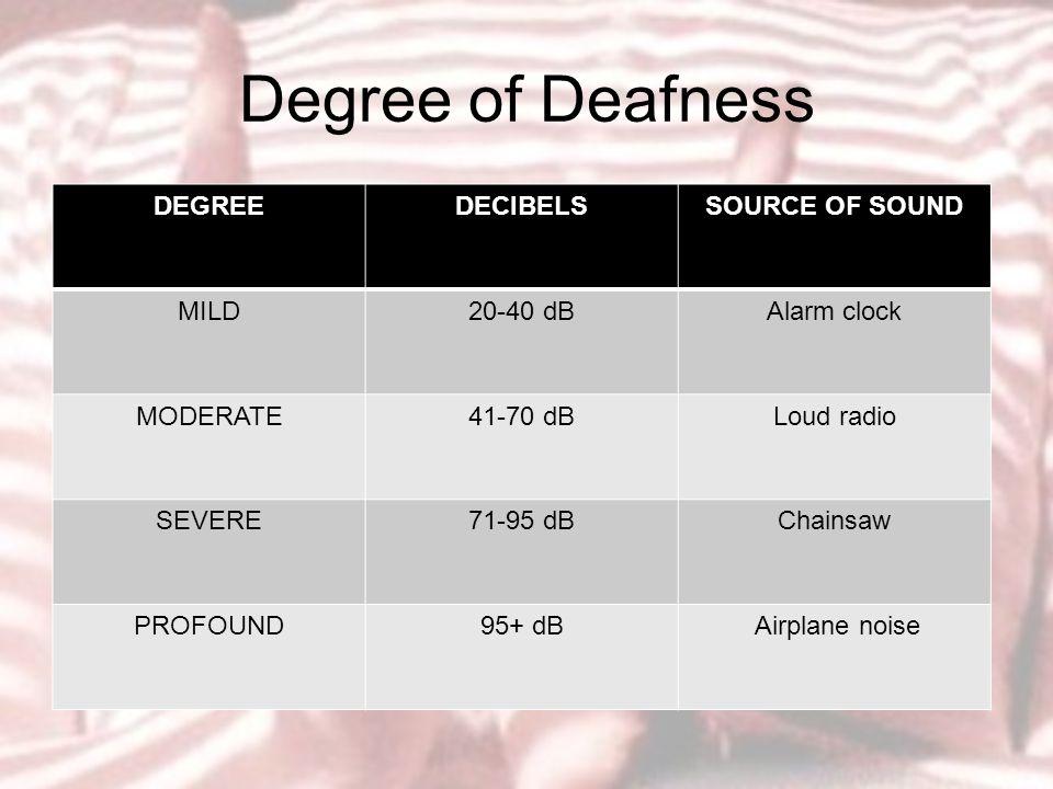 Degree of Deafness DEGREEDECIBELSSOURCE OF SOUND MILD20-40 dBAlarm clock MODERATE41-70 dBLoud radio SEVERE71-95 dBChainsaw PROFOUND95+ dB Airplane noise
