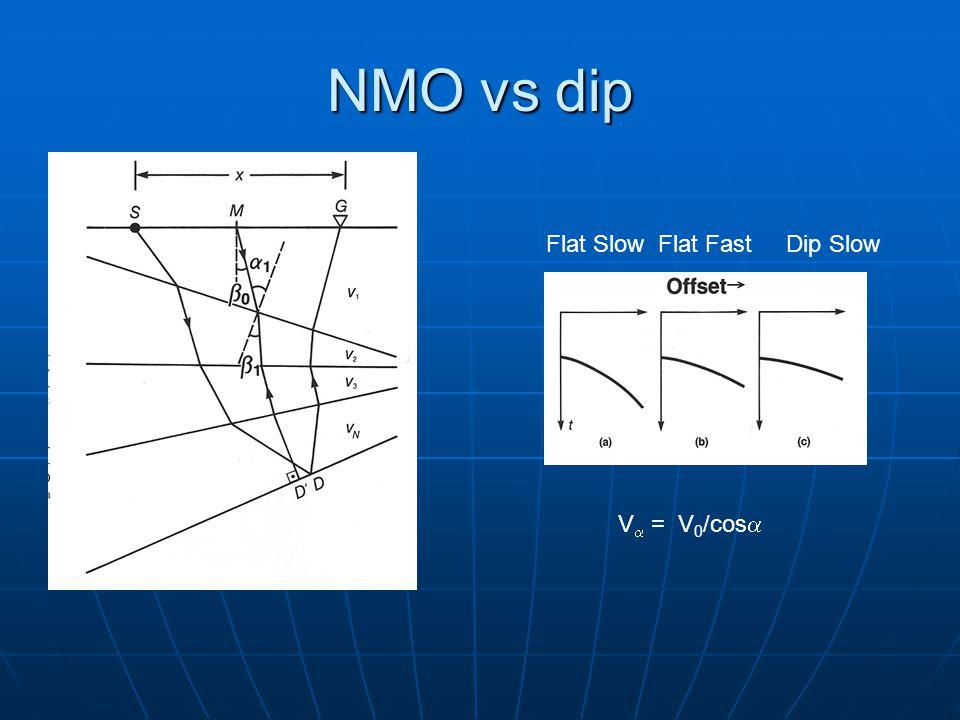 NMO vs dip Flat SlowFlat FastDip Slow V  = V 0 /cos 